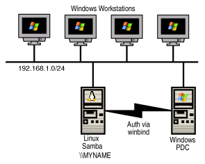 Linux, Samba, XFS, ACL and Windows Authentication HowTo